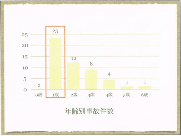 歯磨き 年齢別件数